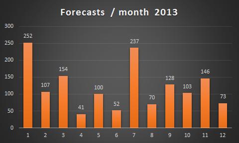Forecasts 2013