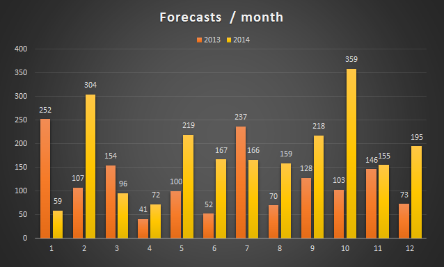 weather_forecast_count